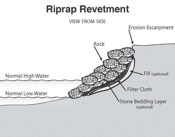 Click image for larger version  Name:revetment.jpg Views:2973 Size:72.6 KB ID:13596